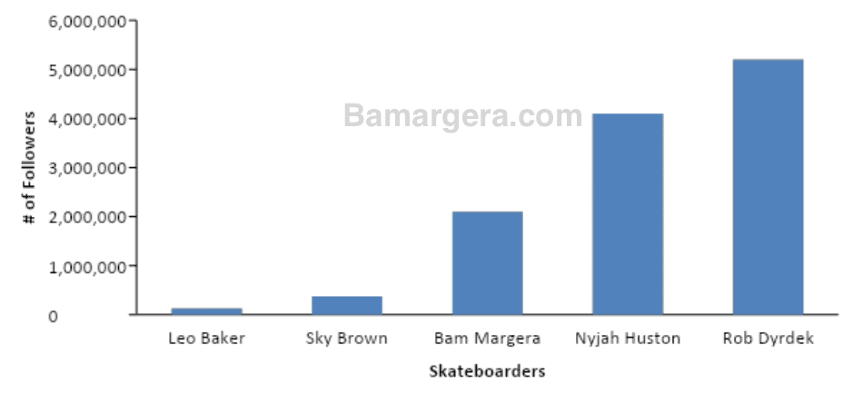 A graph comparing Bam Margera Instagram followers to other pro skateboarders